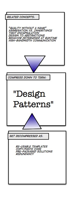 Design Patterns Decompression Artifact Example