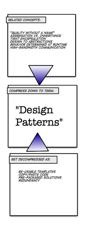 Design Patterns Decompression ArtifactExample