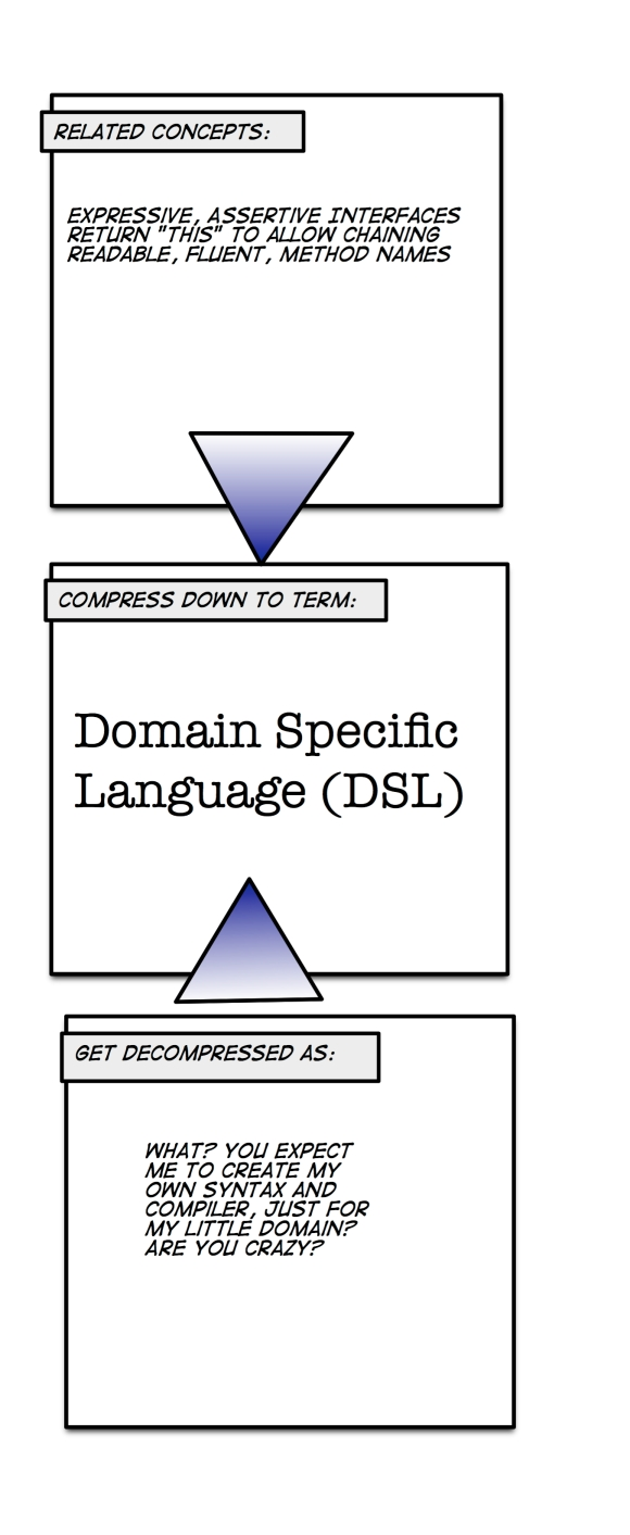 DSL Decompression Artifact